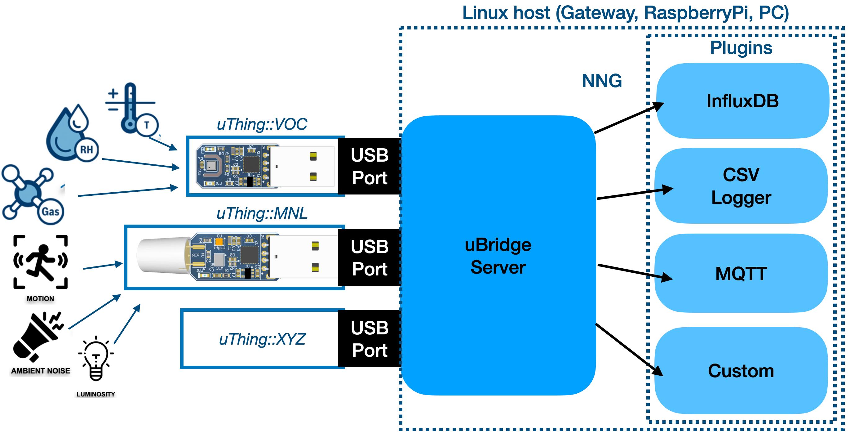 uBridge block diagram