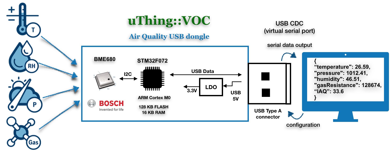 uThing::VOC intro